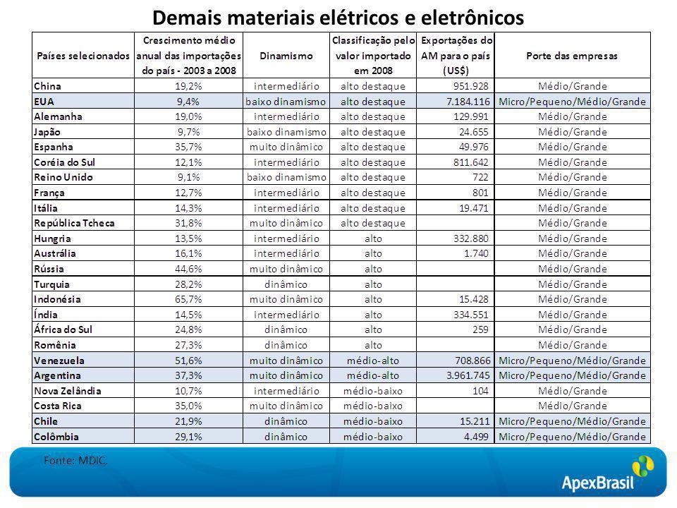 Demais materiais elétricos e eletrônicos Fonte: MDIC.
