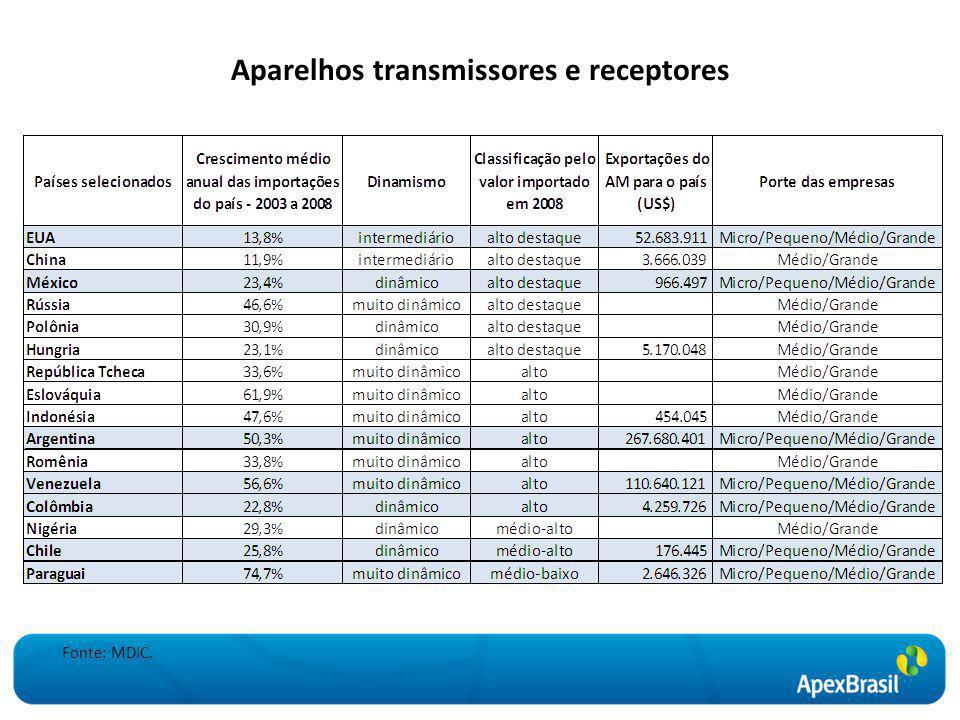 Aparelhos transmissores e receptores Fonte: MDIC.