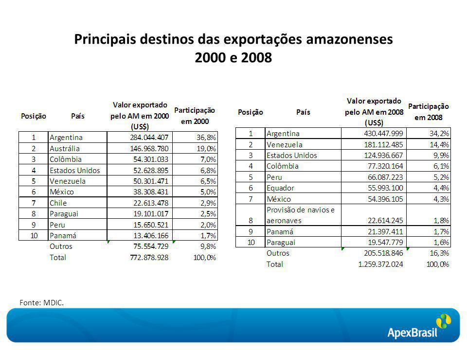 Principais destinos das exportações amazonenses 2000 e 2008