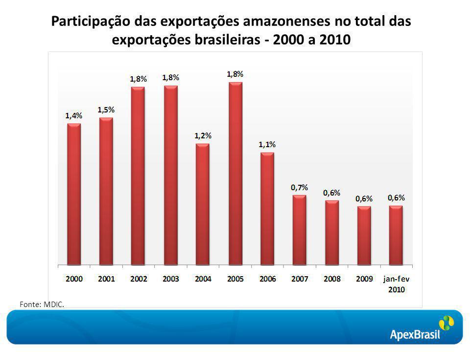Participação das exportações amazonenses no total das exportações brasileiras - 2000 a 2010 Fonte: MDIC.