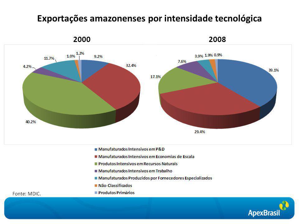 Evolução das exportações do Amazonas Janeiro de 2000 a fevereiro de 2010 Fonte: MDIC.