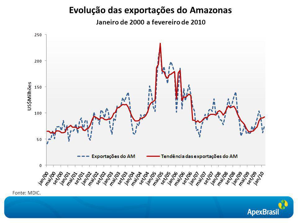 Oportunidades para os setores exportadores do Amazonas