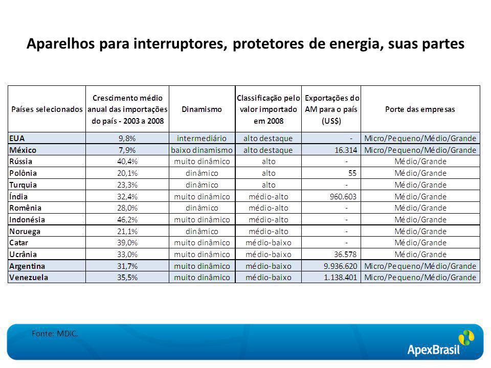 Aparelhos para interruptores, protetores de energia, suas partes Fonte: MDIC.
