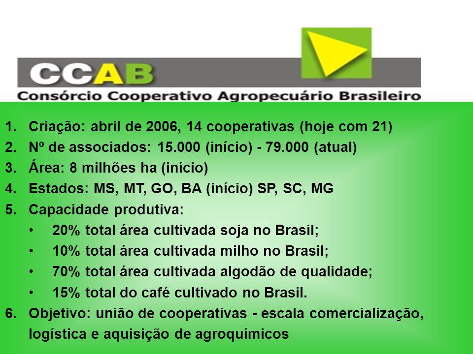 1.Criação: abril de 2006, 14 cooperativas (hoje com 21) 2.Nº de associados: 15.000 (início) - 79.000 (atual) 3.Área: 8 milhões ha (início) 4.Estados: MS, MT, GO, BA (início) SP, SC, MG 5.Capacidade produtiva: 20% total área cultivada soja no Brasil; 10% total área cultivada milho no Brasil; 70% total área cultivada algodão de qualidade; 15% total do café cultivado no Brasil.