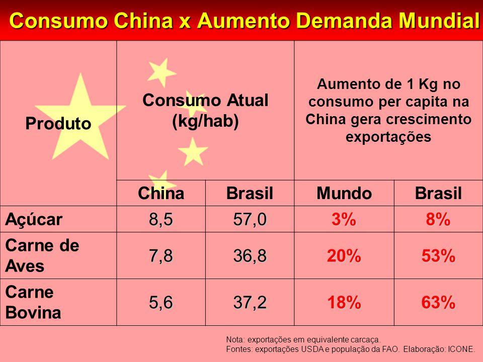Consumo China x Aumento Demanda Mundial Nota: exportações em equivalente carcaça.