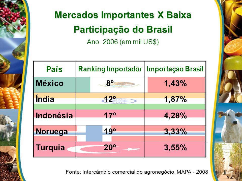 Mercados Importantes X Baixa Participação do Brasil Mercados Importantes X Baixa Participação do Brasil Ano 2006 (em mil US$) País Ranking ImportadorI