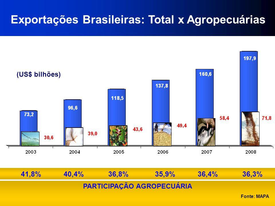 Exportações Brasileiras: Total x Agropecuárias (US$ bilhões) PARTICIPAÇÃO AGROPECUÁRIA 41,8% 40,4% 36,8% 35,9% 36,4% 36,3% Fonte: MAPA