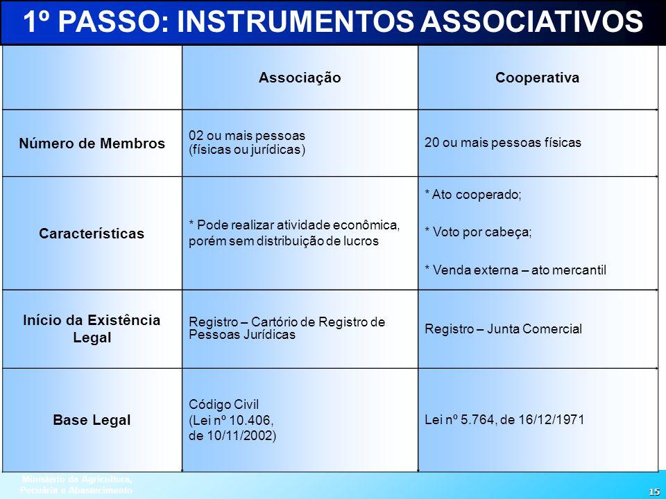 Ministério da Agricultura, Pecuária e Abastecimento 15 AssociaçãoCooperativa Número de Membros 02 ou mais pessoas (físicas ou jurídicas) 20 ou mais pe