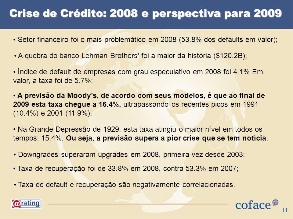 11 Crise de Crédito: 2008 e perspectiva para 2009 Setor financeiro foi o mais problemático em 2008 (53.8% dos defaults em valor); A quebra do banco Lehman Brothers foi a maior da história ($120.2B); Índice de default de empresas com grau especulativo em 2008 foi 4.1% Em valor, a taxa foi de 5.7%; A previsão da Moodys, de acordo com seus modelos, é que ao final de 2009 esta taxa chegue a 16.4%, ultrapassando os recentes picos em 1991 (10.4%) e 2001 (11.9%); Na Grande Depressão de 1929, esta taxa atingiu o maior nível em todos os tempos: 15.4%.