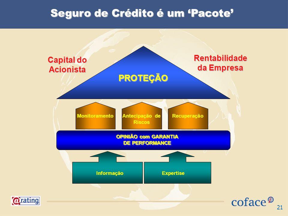 21 Seguro de Crédito é um Pacote Informação Expertise OPINIÃO com GARANTIA DE PERFORMANCE MonitoramentoAntecipação de Riscos Recuperação PROTEÇÃO Capital do Acionista Rentabilidade da Empresa