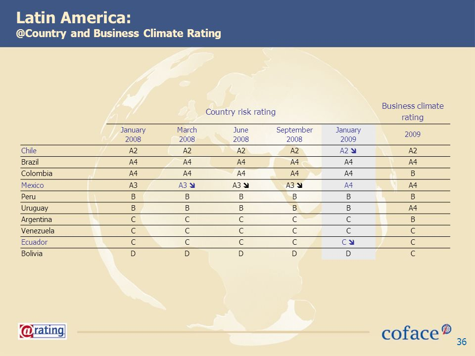 36 Latin America: @Country and Business Climate Rating Country risk rating Business climate rating January 2008 March 2008 June 2008 September 2008 January 2009 2009 ChileA2 BrazilA4 ColombiaA4 B MexicoA3 A4 PeruBBBBBB UruguayBBBBBA4 ArgentinaCCCCCB VenezuelaCCCCCC EcuadorCCCC C C BoliviaDDDDDC