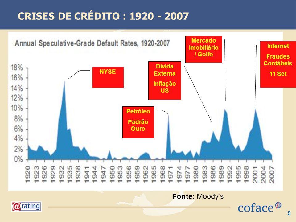 8 CRISES DE CRÉDITO : 1920 - 2007 Petróleo Padrão Ouro Dívida Externa Inflação US NYSE Mercado Imobiliário / Golfo Internet Fraudes Contábeis 11 Set Fonte: Moodys