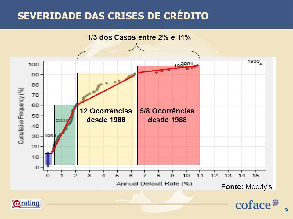 9 SEVERIDADE DAS CRISES DE CRÉDITO 5/8 Ocorrências desde 1988 1/3 dos Casos entre 2% e 11% 12 Ocorrências desde 1988 Fonte: Moodys