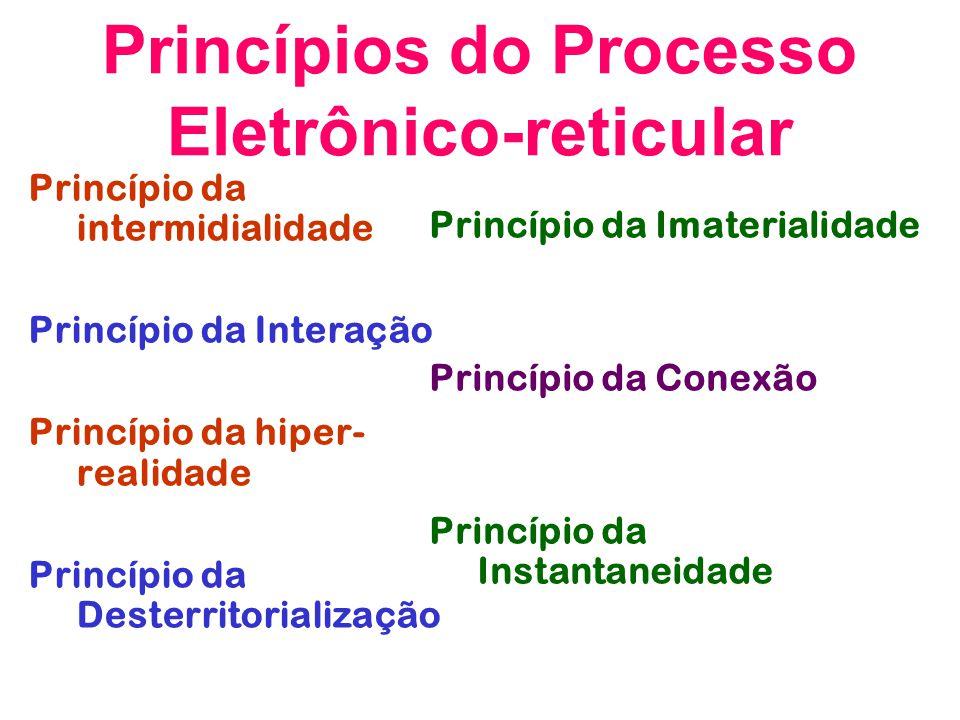 Princípios do Processo Eletrônico-reticular Princípio da intermidialidade Princípio da Interação Princípio da hiper- realidade Princípio da Desterrito