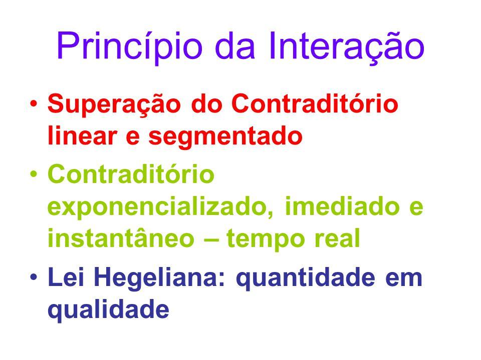 Princípio da Interação Superação do Contraditório linear e segmentado Contraditório exponencializado, imediado e instantâneo – tempo real Lei Hegelian