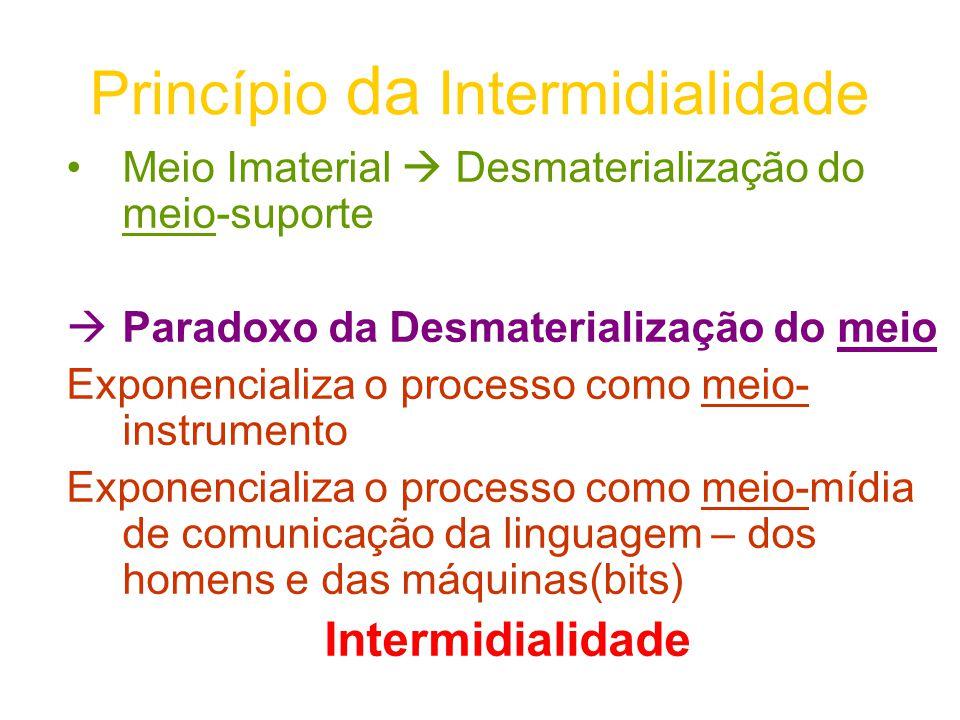 Princípio da Intermidialidade Meio Imaterial Desmaterialização do meio-suporte Paradoxo da Desmaterialização do meio Exponencializa o processo como me