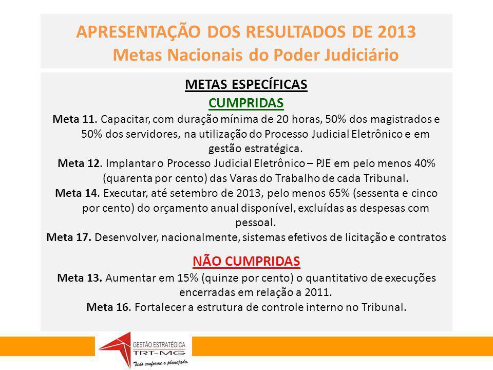 GESTÃO ESTRATÉGICA 2010-2014 METAS ESPECÍFICAS CUMPRIDAS Meta 11. Capacitar, com duração mínima de 20 horas, 50% dos magistrados e 50% dos servidores,