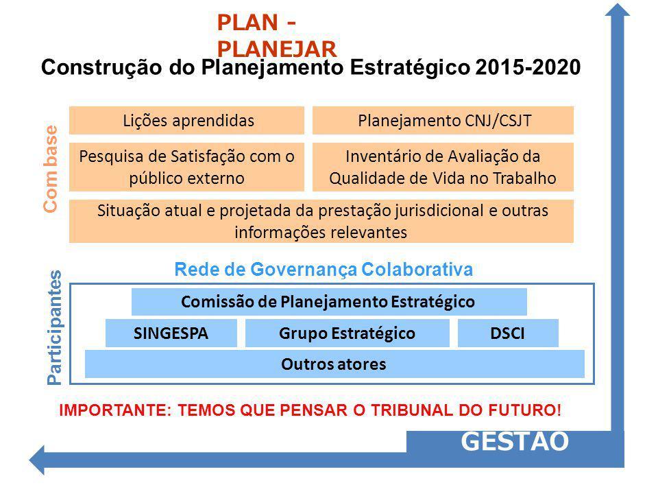 Construção do Planejamento Estratégico 2015-2020 GESTÃO PLAN - PLANEJAR IMPORTANTE: TEMOS QUE PENSAR O TRIBUNAL DO FUTURO! Planejamento CNJ/CSJT Liçõe