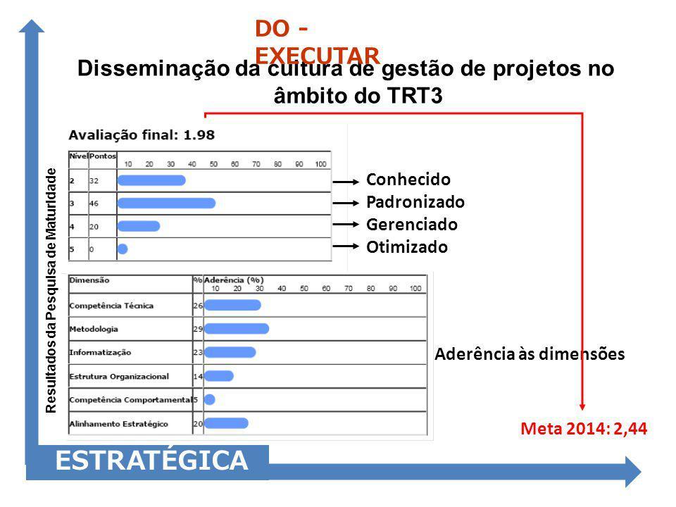 Disseminação da cultura de gestão de projetos no âmbito do TRT3 ESTRATÉGICA DO - EXECUTAR Conhecido Padronizado Gerenciado Otimizado Aderência às dime