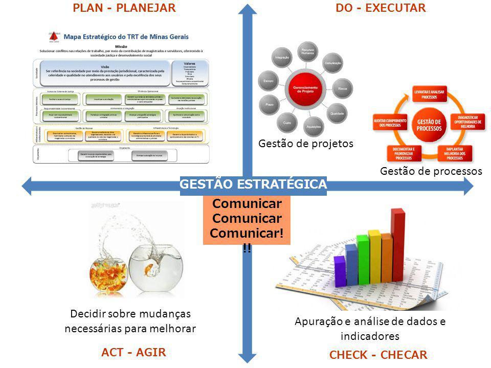 PLAN - PLANEJARDO - EXECUTAR CHECK - CHECAR ACT - AGIR Gestão de projetos Gestão de processos Apuração e análise de dados e indicadores GESTÃO ESTRATÉ