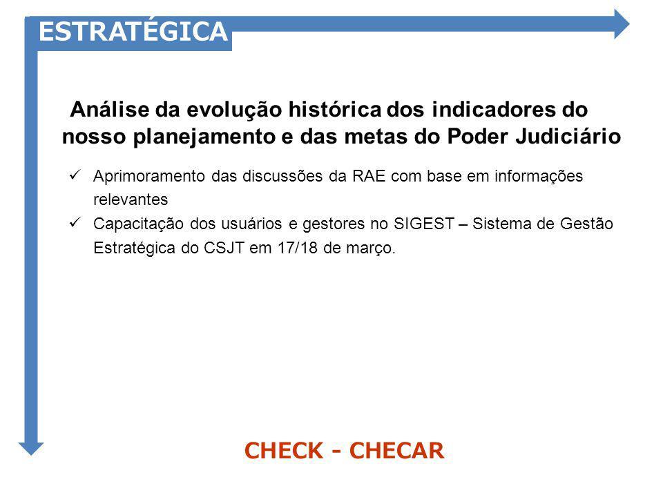 CHECK - CHECAR ESTRATÉGICA Análise da evolução histórica dos indicadores do nosso planejamento e das metas do Poder Judiciário Aprimoramento das discu