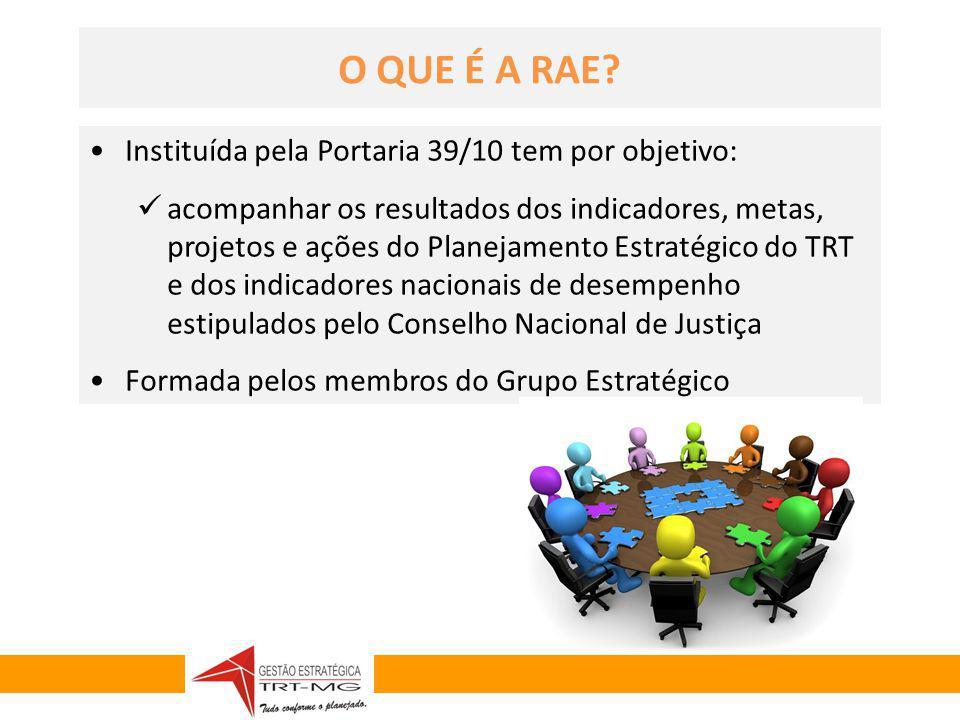 GESTÃO ESTRATÉGICA 2010-2014 Instituída pela Portaria 39/10 tem por objetivo: acompanhar os resultados dos indicadores, metas, projetos e ações do Pla