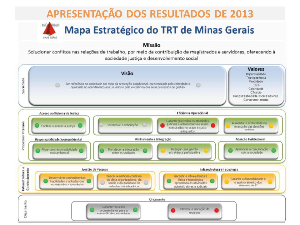 GESTÃO ESTRATÉGICA 2010-2014 APRESENTAÇÃO DOS RESULTADOS DE 2013 Planejamento Estratégico TRT3