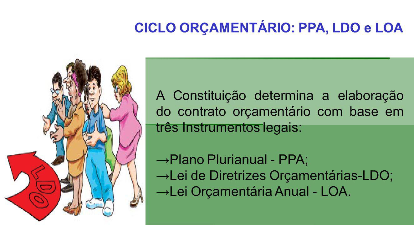 A Constituição determina a elaboração do contrato orçamentário com base em três Instrumentos legais: Plano Plurianual - PPA; Lei de Diretrizes Orçamentárias-LDO; Lei Orçamentária Anual - LOA.