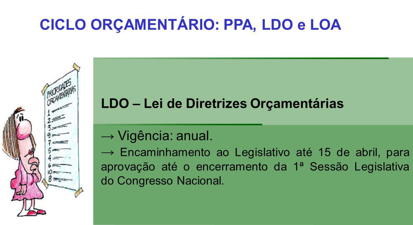 CICLO ORÇAMENTÁRIO: PPA, LDO e LOA LDO – Lei de Diretrizes Orçamentárias Vigência: anual.