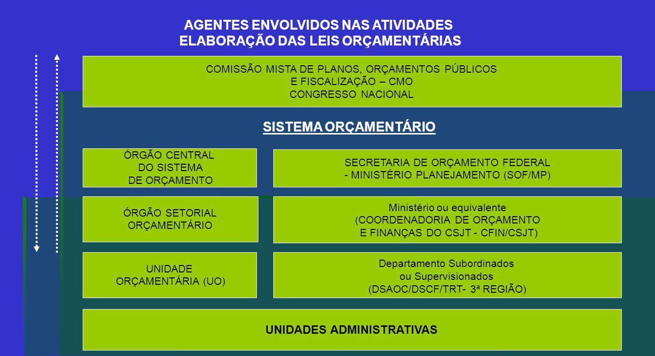 AGENTES ENVOLVIDOS NAS ATIVIDADES ELABORAÇÃO DAS LEIS ORÇAMENTÁRIAS COMISSÃO MISTA DE PLANOS, ORÇAMENTOS PÚBLICOS E FISCALIZAÇÃO – CMO CONGRESSO NACIONAL ÓRGÃO CENTRAL DO SISTEMA DE ORÇAMENTO SECRETARIA DE ORÇAMENTO FEDERAL - MINISTÉRIO PLANEJAMENTO (SOF/MP) ÓRGÃO SETORIAL ORÇAMENTÁRIO Ministério ou equivalente (COORDENADORIA DE ORÇAMENTO E FINANÇAS DO CSJT - CFIN/CSJT) UNIDADE ORÇAMENTÁRIA (UO) Departamento Subordinados ou Supervisionados (DSAOC/DSCF/TRT- 3ª REGIÃO) UNIDADES ADMINISTRATIVAS SISTEMA ORÇAMENTÁRIO