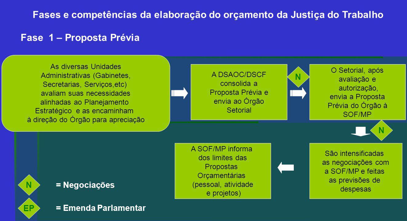 Fase 1 – Proposta Prévia As diversas Unidades Administrativas (Gabinetes, Secretarias, Serviços,etc) avaliam suas necessidades alinhadas ao Planejamento Estratégico e as encaminham à direção do Órgão para apreciação A DSAOC/DSCF consolida a Proposta Prévia e envia ao Órgão Setorial O Setorial, após avaliação e autorização, envia a Proposta Prévia do Órgão à SOF/MP A SOF/MP informa dos limites das Propostas Orçamentárias (pessoal, atividade e projetos) São intensificadas as negociações com a SOF/MP e feitas as previsões de despesas N N EP = Emenda Parlamentar N = Negociações Fases e competências da elaboração do orçamento da Justiça do Trabalho