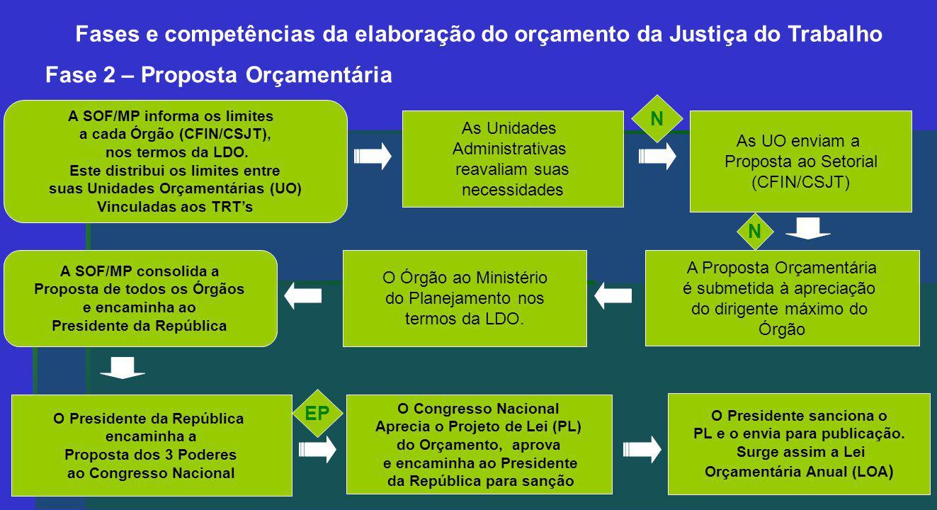 Fase 2 – Proposta Orçamentária A SOF/MP informa os limites a cada Órgão (CFIN/CSJT), nos termos da LDO.