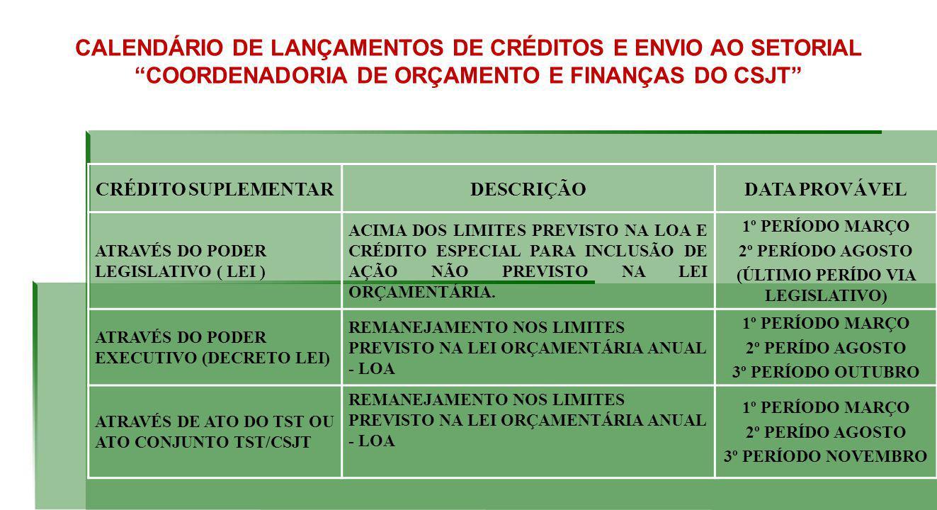 CRÉDITO SUPLEMENTARDESCRIÇÃODATA PROVÁVEL ATRAVÉS DO PODER LEGISLATIVO ( LEI ) ACIMA DOS LIMITES PREVISTO NA LOA E CRÉDITO ESPECIAL PARA INCLUSÃO DE AÇÃO NÃO PREVISTO NA LEI ORÇAMENTÁRIA.