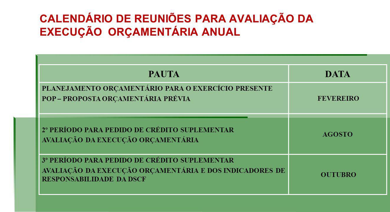 CALENDÁRIO DE REUNIÕES PARA AVALIAÇÃO DA EXECUÇÃO ORÇAMENTÁRIA ANUAL PAUTADATA PLANEJAMENTO ORÇAMENTÁRIO PARA O EXERCÍCIO PRESENTE POP – PROPOSTA ORÇAMENTÁRIA PRÉVIA FEVEREIRO 2º PERÍODO PARA PEDIDO DE CRÉDITO SUPLEMENTAR AVALIAÇÃO DA EXECUÇÃO ORÇAMENTÁRIA AGOSTO 3º PERÍODO PARA PEDIDO DE CRÉDITO SUPLEMENTAR AVALIAÇÃO DA EXECUÇÃO ORÇAMENTÁRIA E DOS INDICADORES DE RESPONSABILIDADE DA DSCF OUTUBRO