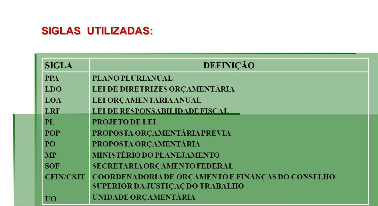 SIGLAS UTILIZADAS: SIGLADEFINIÇÃO PPA LDO LOA LRF PL POP PO MP SOF CFIN/CSJT UO PLANO PLURIANUAL LEI DE DIRETRIZES ORÇAMENTÁRIA LEI ORÇAMENTÁRIA ANUAL LEI DE RESPONSABILIDADE FISCAL PROJETO DE LEI PROPOSTA ORÇAMENTÁRIA PRÉVIA PROPOSTA ORÇAMENTÁRIA MINISTÉRIO DO PLANEJAMENTO SECRETARIA ORÇAMENTO FEDERAL COORDENADORIA DE ORÇAMENTO E FINANÇAS DO CONSELHO SUPERIOR DA JUSTIÇAÇ DO TRABALHO UNIDADE ORÇAMENTÁRIA
