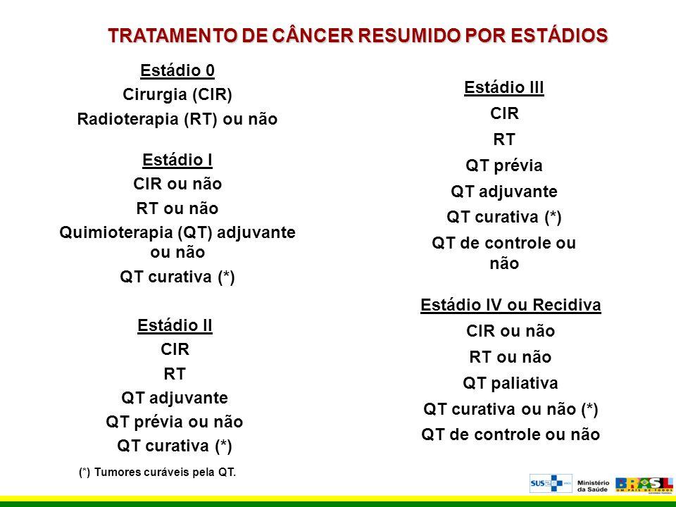 TRATAMENTO DE CÂNCER RESUMIDO POR ESTÁDIOS Estádio 0 Cirurgia (CIR) Radioterapia (RT) ou não Estádio I CIR ou não RT ou não Quimioterapia (QT) adjuvan