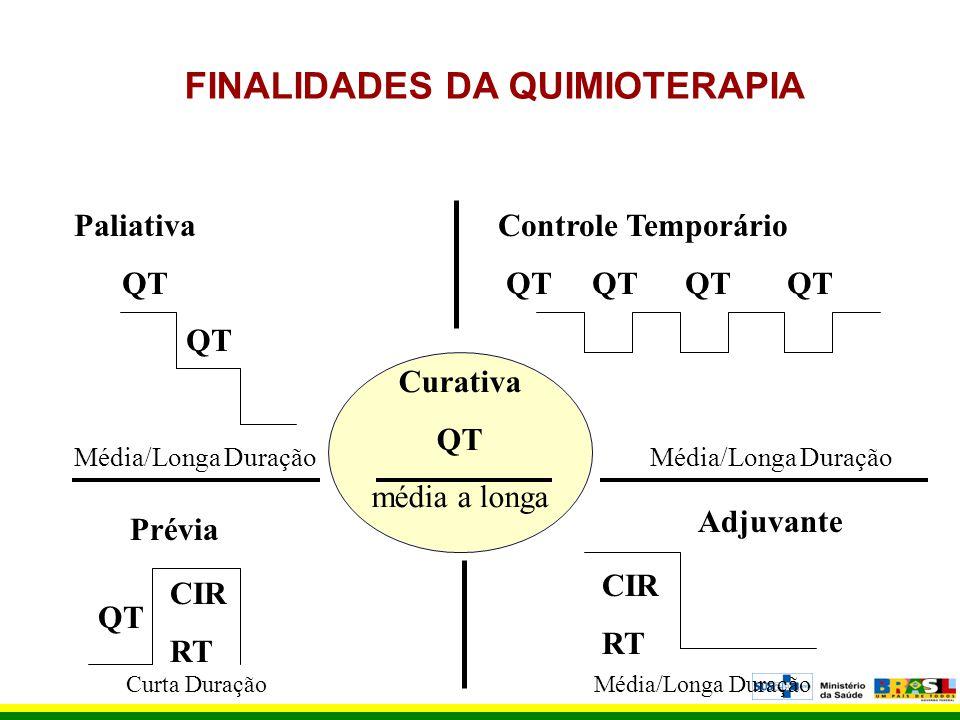 FINALIDADES DA QUIMIOTERAPIA Paliativa Controle Temporário QT QT QT QT QT QT Média/Longa Duração Curativa QT média a longa Prévia Adjuvante QT CIR RT
