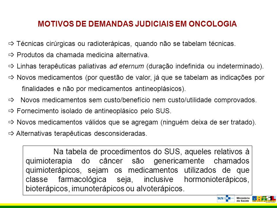 MOTIVOS DE DEMANDAS JUDICIAIS EM ONCOLOGIA Técnicas cirúrgicas ou radioterápicas, quando não se tabelam técnicas. Produtos da chamada medicina alterna