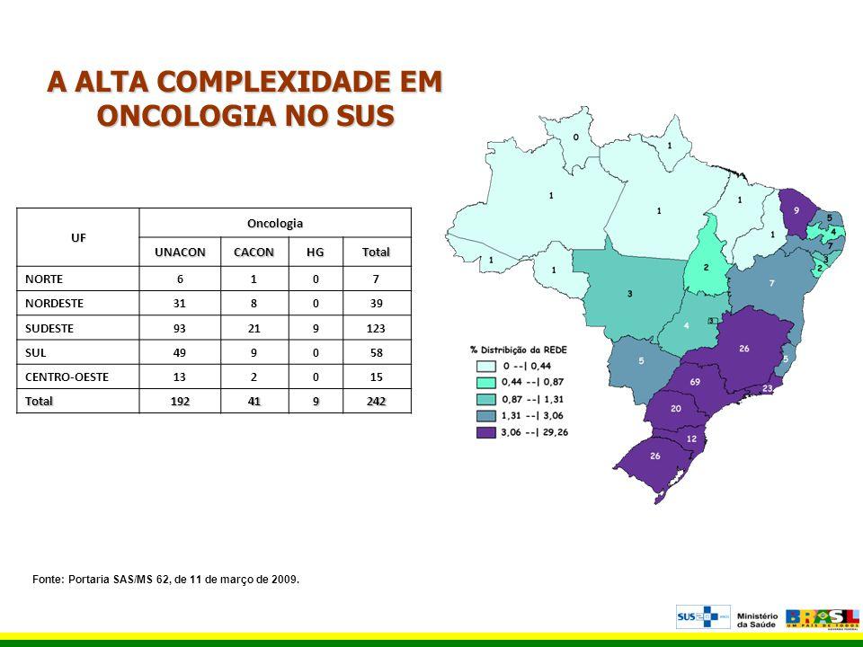 A ALTA COMPLEXIDADE EM ONCOLOGIA NO SUS UF Oncologia UNACONCACONHGTotal NORTE6107 NORDESTE318039 SUDESTE93219123 SUL499058 CENTRO-OESTE132015 Total192