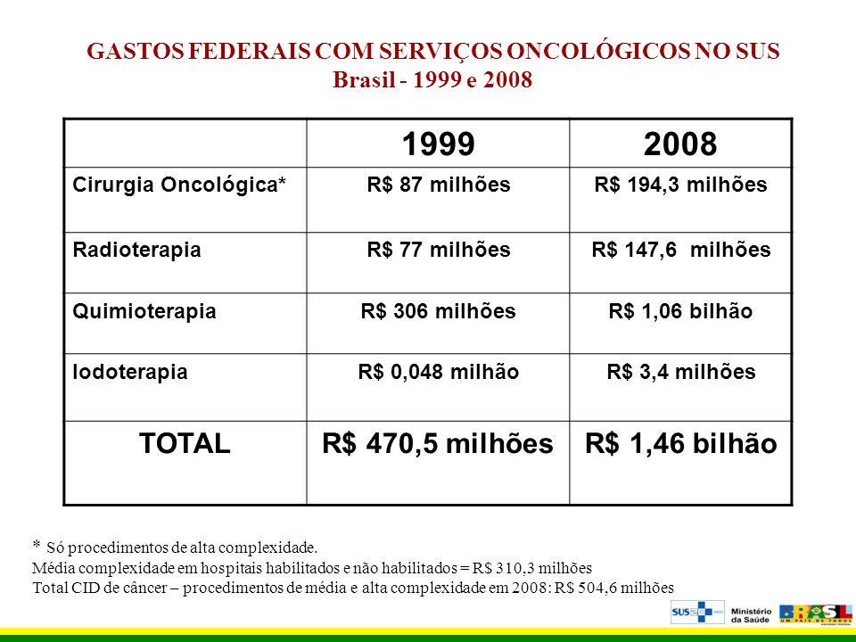 GASTOS FEDERAIS COM SERVIÇOS ONCOLÓGICOS NO SUS Brasil - 1999 e 2008 19992008 Cirurgia Oncológica*R$ 87 milhõesR$ 194,3 milhões RadioterapiaR$ 77 milh