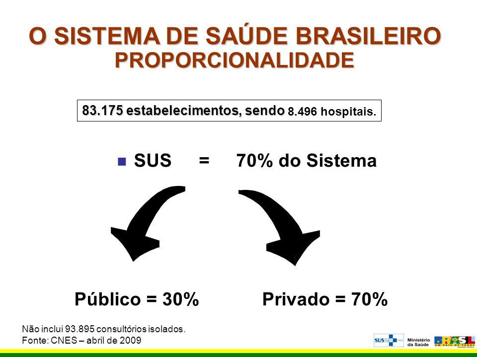 O SISTEMA DE SAÚDE BRASILEIRO PROPORCIONALIDADE n SUS = 70% do Sistema Público = 30%Privado = 70% 83.175 estabelecimentos, sendo 83.175 estabeleciment