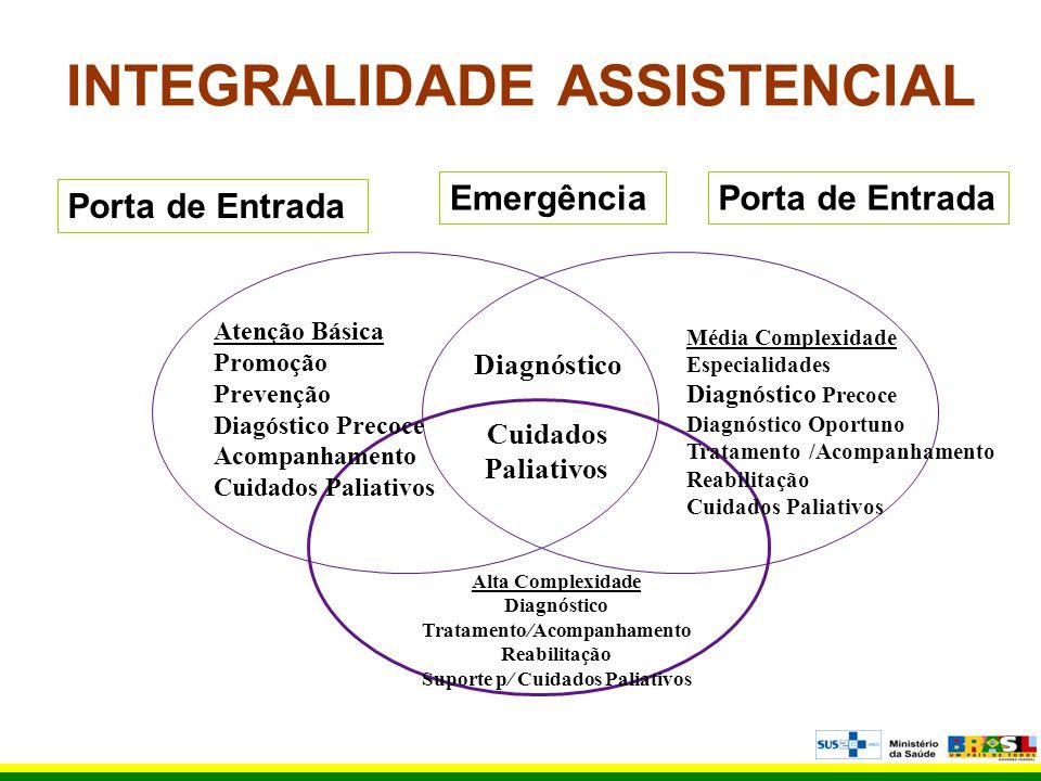 INTEGRALIDADE ASSISTENCIAL Porta de Entrada Atenção Básica Promoção Prevenção Diagóstico Precoce Acompanhamento Cuidados Paliativos Média Complexidade