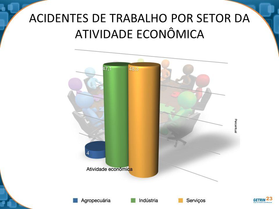 ACIDENTES DE TRABALHO POR SETOR DA ATIVIDADE ECONÔMICA