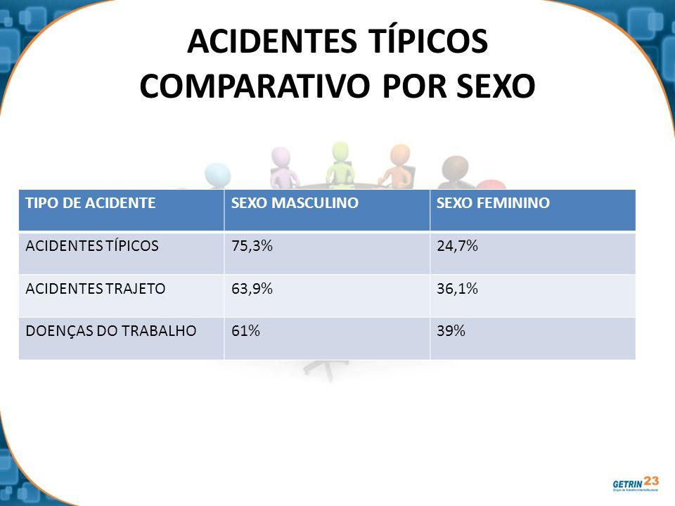 ACIDENTES TÍPICOS COMPARATIVO POR SEXO TIPO DE ACIDENTESEXO MASCULINOSEXO FEMININO ACIDENTES TÍPICOS75,3%24,7% ACIDENTES TRAJETO63,9%36,1% DOENÇAS DO