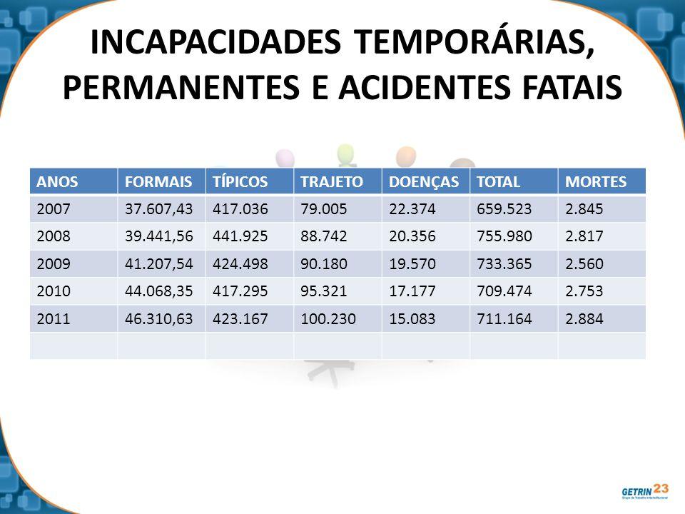 INCAPACIDADES TEMPORÁRIAS, PERMANENTES E ACIDENTES FATAIS ANOSFORMAISTÍPICOSTRAJETODOENÇASTOTALMORTES 200737.607,43417.03679.00522.374659.5232.845 200