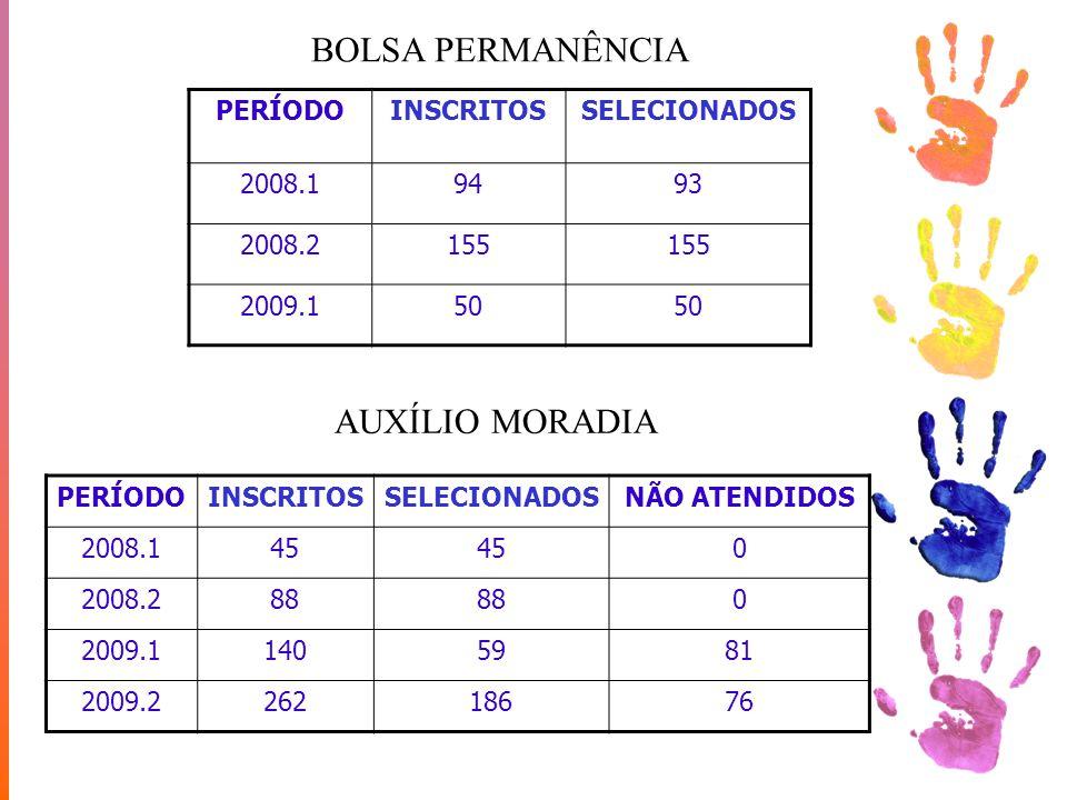 Cursos de Língua Estrangeira Extra- Curriculares Material didático: kits odontologia PERÍO DO INSCRI TOS SELECION ADOS NÃO ATENDIDOS 2008.123 0 2008.210 0 2009.194 0 2009.21501482