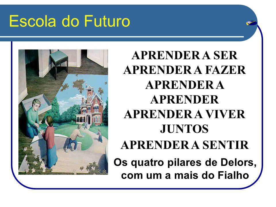 Escola do Futuro APRENDER A SER APRENDER A FAZER APRENDER A APRENDER APRENDER A VIVER JUNTOS APRENDER A SENTIR Os quatro pilares de Delors, com um a mais do Fialho