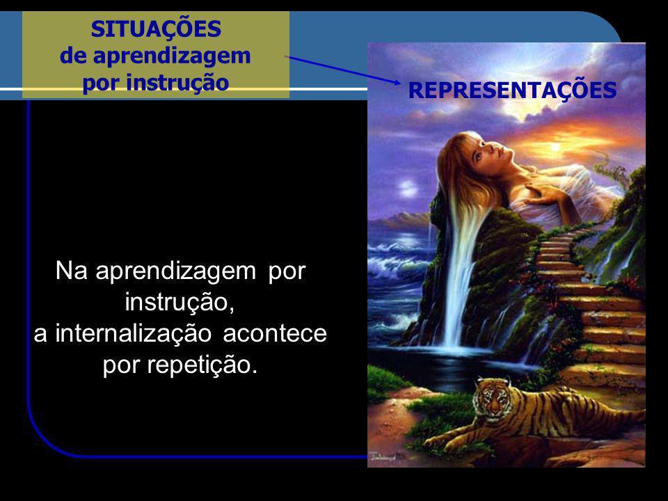 REPRESENTAÇÕES Na aprendizagem por instrução, a internalização acontece por repetição.