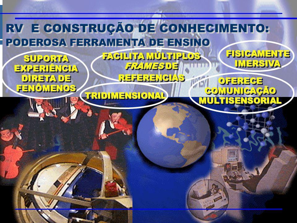 RV E CONSTRUÇÃO DE CONHECIMENTO: PODEROSA FERRAMENTA DE ENSINO RV E CONSTRUÇÃO DE CONHECIMENTO: PODEROSA FERRAMENTA DE ENSINO SUPORTA EXPERIÊNCIA DIRETA DE FENÔMENOS TRIDIMENSIONALTRIDIMENSIONAL FACILITA MÚLTIPLOS FRAMES DE REFERENCIAS OFERECE COMUNICAÇÃO MULTISENSORIAL FISICAMENTE IMERSIVA