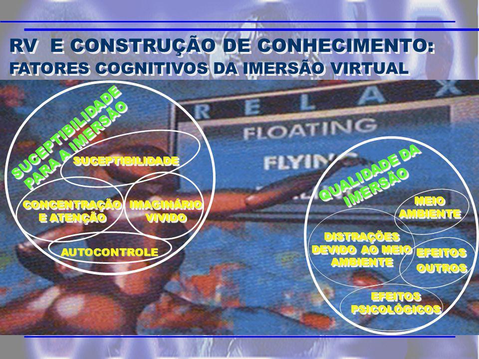 RV E CONSTRUÇÃO DE CONHECIMENTO: FATORES COGNITIVOS DA IMERSÃO VIRTUAL RV E CONSTRUÇÃO DE CONHECIMENTO: FATORES COGNITIVOS DA IMERSÃO VIRTUAL SUCEPTIBILIDADE PARA A IMERSÃO SUCEPTIBILIDADESUCEPTIBILIDADE IMAGINÁRIO VIVIDO CONCENTRAÇÃO E ATENÇÃO AUTOCONTROLE QUALIDADE DA IMERSÃO MEIO AMBIENTE DISTRAÇÕES DEVIDO AO MEIO AMBIENTE EFEITOS PSICOLÓGICOS EFEITOS OUTROS